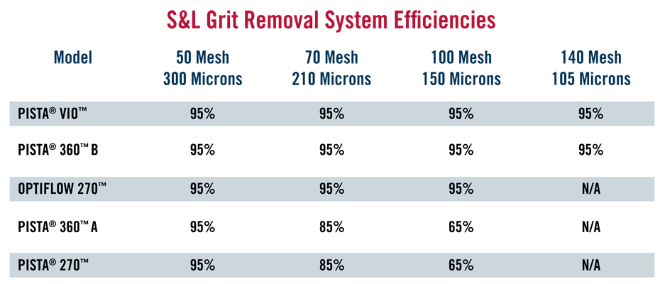 Grit Removal Systems | Smith & Loveless, Inc